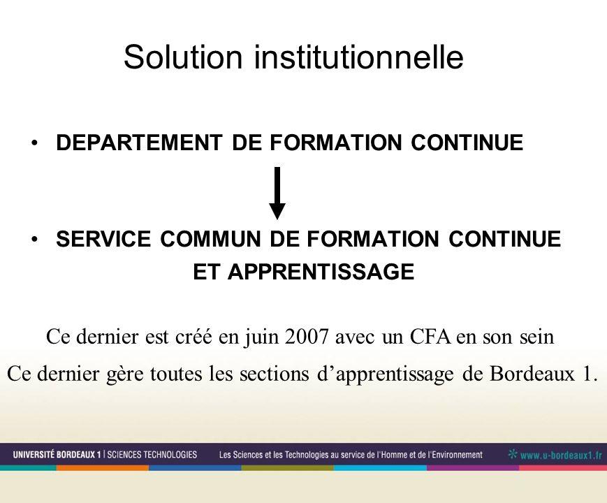 C.F.A.et pédagogie .
