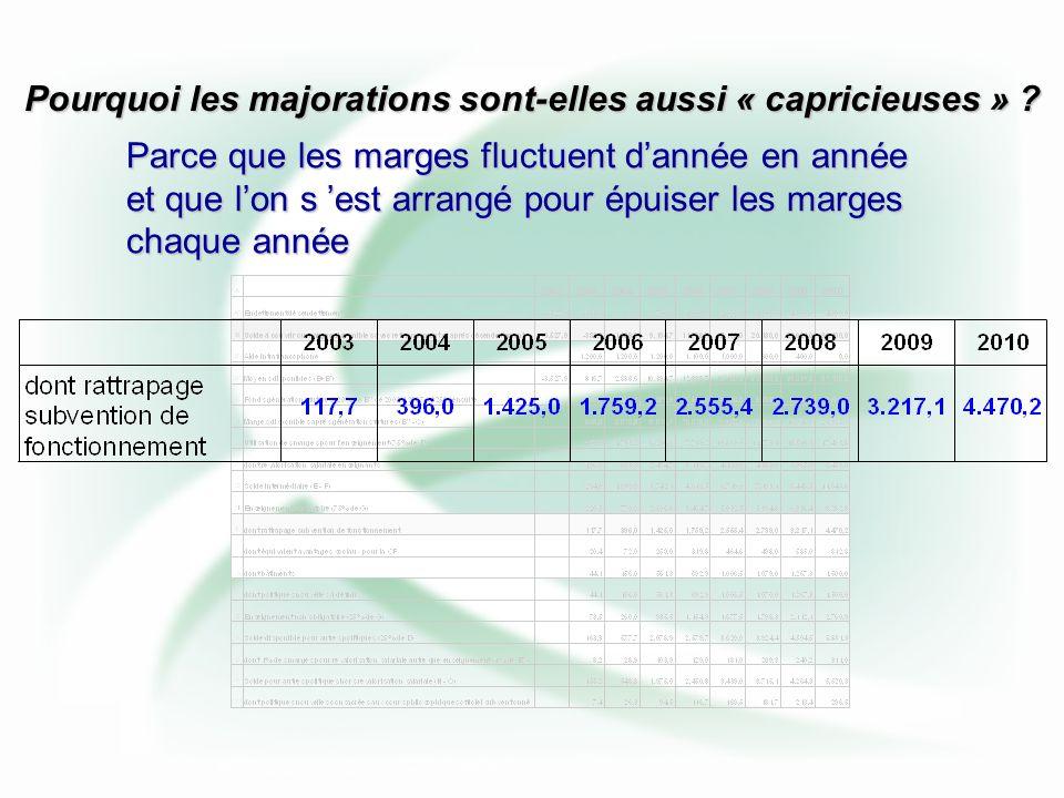 AFFECTATION DES MARGES DISPONIBLES (8) AVEC INFLATION DE 1,7%