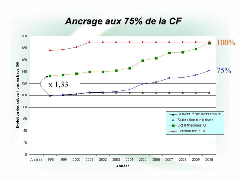 Entre 2003 et 2006, on continue à ajouter les tranches de 350/400 francs indexées par rapport à lindice 125 de septembre 97 Une fois injectées, ces tranches bénéficient des mesures de rattrapage de 2003 à 2010.