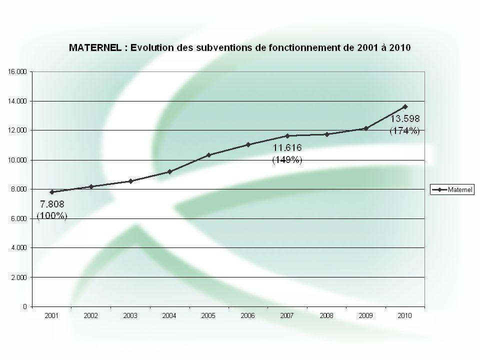 Simulation des revalorisations en francs constants (pour 100 bef)