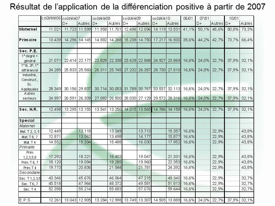 À partir de 2007, on attribue aux 12,5% des populations les « plus en D+ » 1% de revalorisation supplémentaire en puisant 0,125% sur celle des autres populations scolaires Parallèlement à cette différenciation positive,10% de solidarité par zone sont prévus à partir de 2007 Sur le principe de la différenciation positive nous sommes d accord avec le Ministre Nollet, mais celle-ci ne peut s appliquer que lorsque toutes les écoles ont atteint le minimum vital Quid de la différenciation positive .