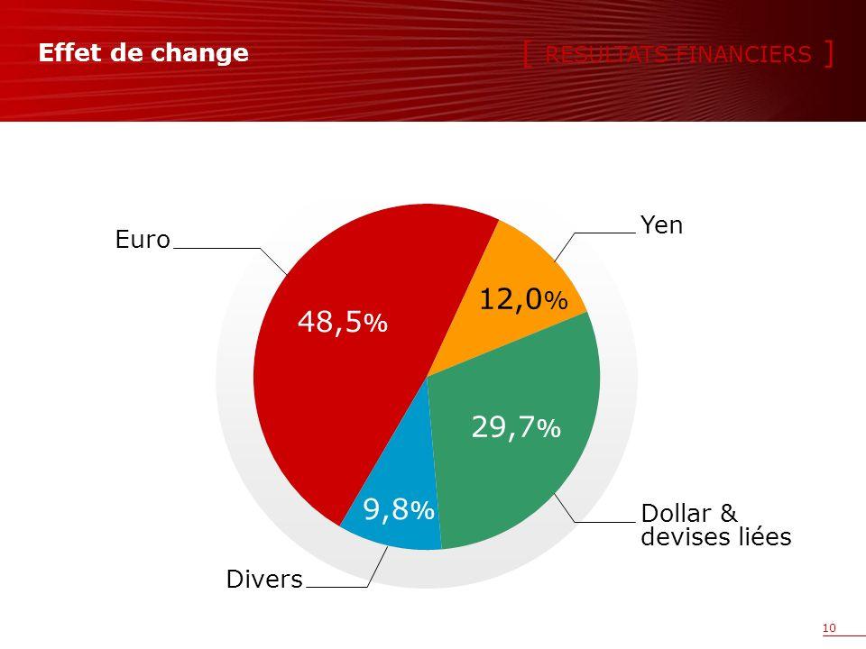 10 Effet de change 29,7 % Dollar & devises liées 12,0 % Yen 9,8 % Divers 48,5 % Euro [ RESULTATS FINANCIERS ]