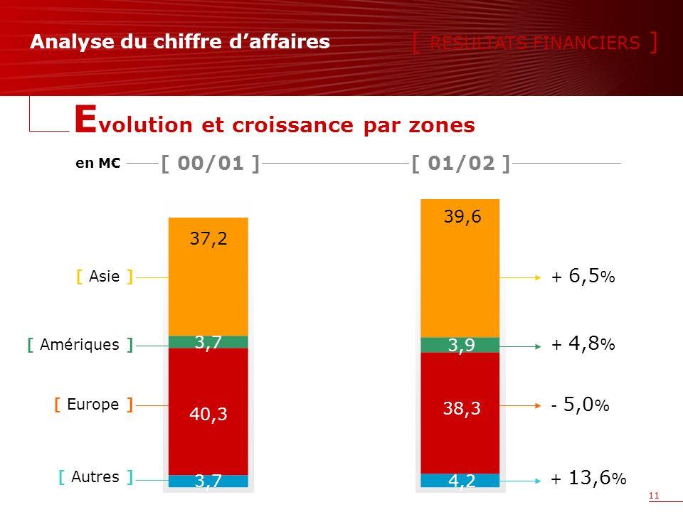 11 Analyse du chiffre daffaires 39,6 3,9 4,2 38,3 37,2 3,7 40,3 en M [ Asie ] [ Europe ] [ Amériques ] [ Autres ] + 6,5 % - 5,0 % + 4,8 % + 13,6 % [ RESULTATS FINANCIERS ] E volution et croissance par zones [ 00/01 ][ 01/02 ]