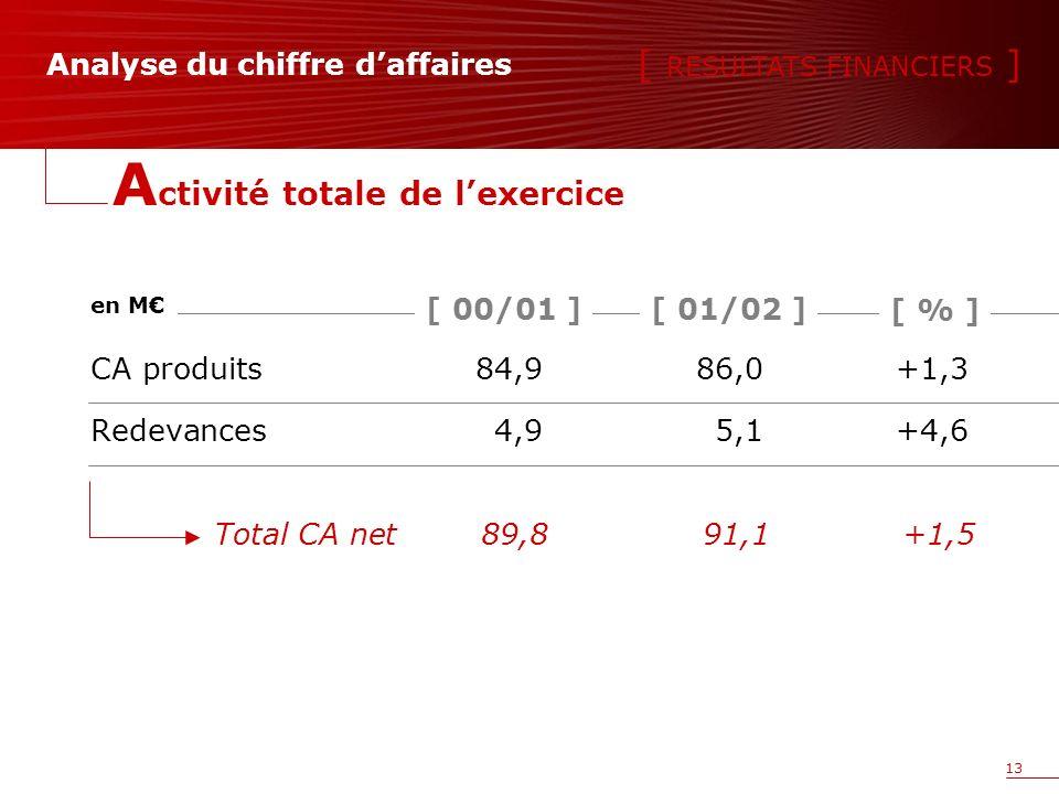 13 Analyse du chiffre daffaires CA produits84,986,0+1,3 Redevances4,95,1+4,6 [ 01/02 ][ 00/01 ] en M [ % ] Total CA net89,891,1+1,5 [ RESULTATS FINANCIERS ] A ctivité totale de lexercice