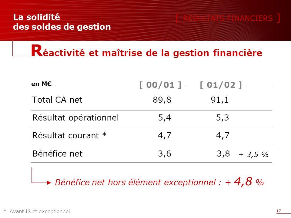 17 La solidité des soldes de gestion Total CA net89,891,1 Résultat opérationnel5,45,3 Résultat courant * 4,7 4,7 Bénéfice net3,6 3,8 en M Bénéfice net hors élément exceptionnel : + 4,8 % [ RESULTATS FINANCIERS ] [ 01/02 ][ 00/01 ] *Avant IS et exceptionnel R éactivité et maîtrise de la gestion financière + 3,5 %