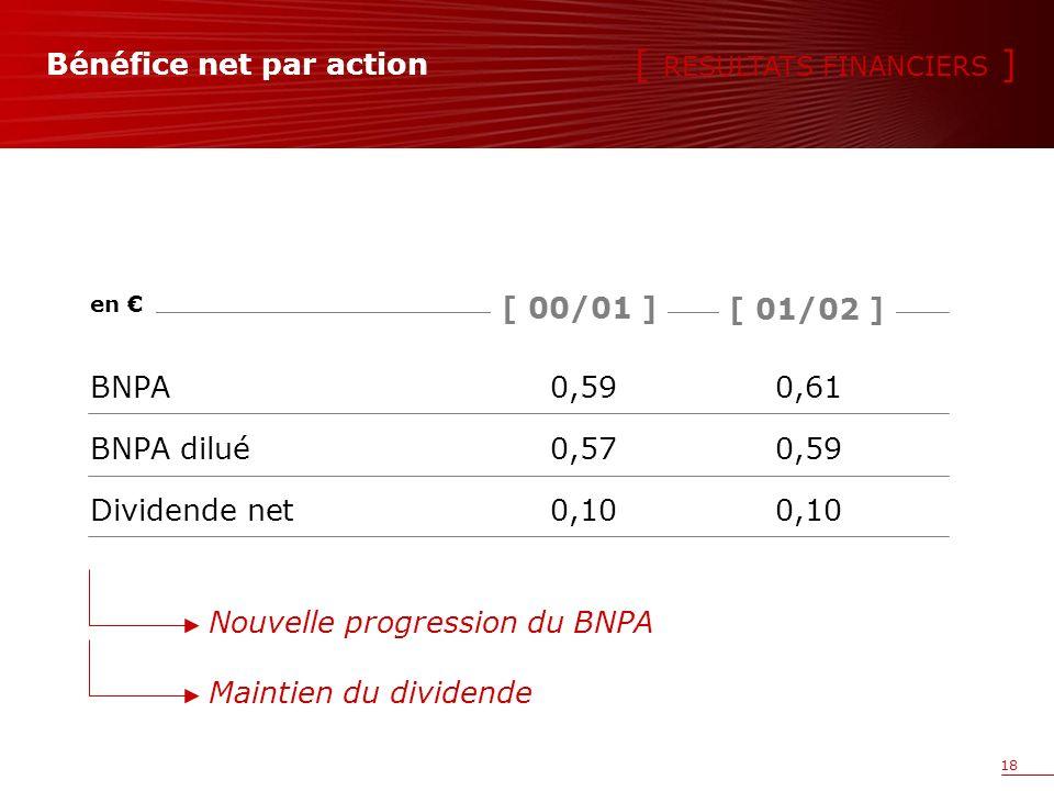 18 Bénéfice net par action BNPA0,590,61 BNPA dilué0,570,59 Dividende net0,100,10 [ 00/01 ] en [ 01/02 ] [ RESULTATS FINANCIERS ] Maintien du dividendeNouvelle progression du BNPA