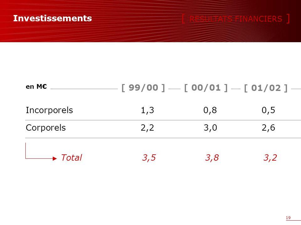 19 Investissements Incorporels1,30,80,5 Corporels2,2 3,0 2,6 en M Total3,53,83,2 [ RESULTATS FINANCIERS ] [ 00/01 ][ 99/00 ] [ 01/02 ]