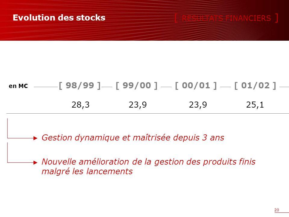 20 Evolution des stocks 28,323,923,925,1 [ 98/99 ] Gestion dynamique et maîtrisée depuis 3 ans en M Nouvelle amélioration de la gestion des produits finis malgré les lancements [ RESULTATS FINANCIERS ] [ 00/01 ][ 99/00 ][ 01/02 ]
