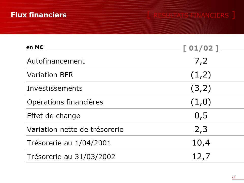 21 Flux financiers Autofinancement 7,2 Variation BFR (1,2) Investissements (3,2) Opérations financières (1,0) Effet de change 0,5 Variation nette de trésorerie 2,3 Trésorerie au 1/04/2001 10,4 Trésorerie au 31/03/2002 12,7 [ 01/02 ] en M [ RESULTATS FINANCIERS ]