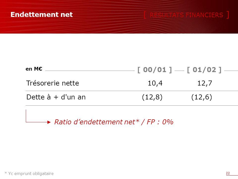 22 Endettement net * Yc emprunt obligataire Trésorerie nette10,412,7 Dette à + d un an (12,8)(12,6) [ 01/02 ][ 00/01 ] en M Ratio dendettement net* / FP : 0% [ RESULTATS FINANCIERS ]