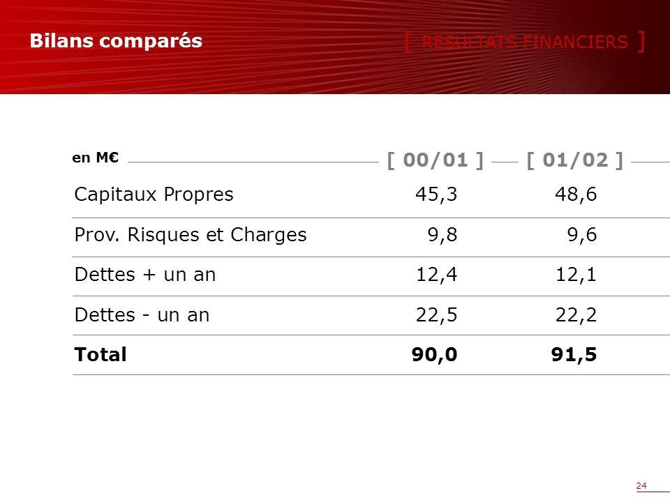 24 Bilans comparés Capitaux Propres45,348,6 Prov.
