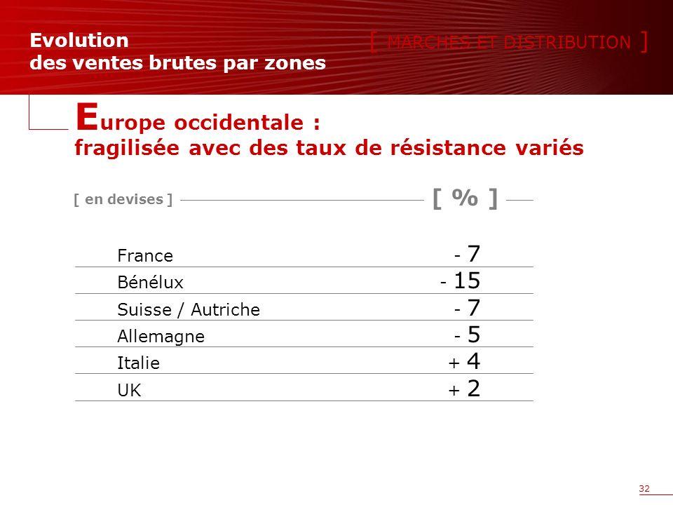 32 France- 7 Bénélux- 15 Suisse / Autriche- 7 Allemagne- 5 Italie+ 4 UK+ 2 Evolution des ventes brutes par zones E urope occidentale : fragilisée avec des taux de résistance variés [ % ] [ MARCHES ET DISTRIBUTION ] [ en devises ]