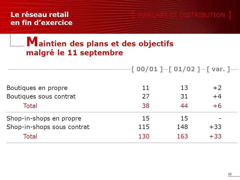 36 Le réseau retail en fin dexercice Boutiques en propre1113+2 Boutiques sous contrat2731+4 Total 3844+6 Shop-in-shops en propre 1515- Shop-in-shops sous contrat 115148+33 Total 130163+33 [ var.