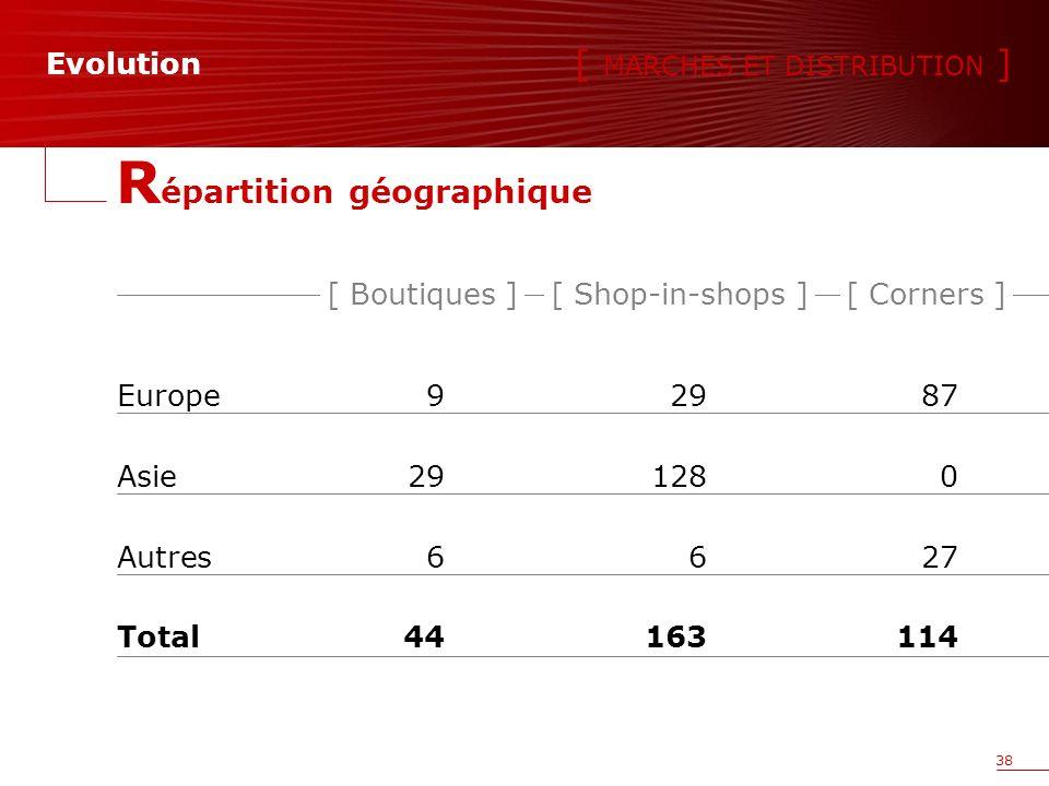 38 R épartition géographique Europe92987 Asie291280 Autres6627 Total44163114 [ Boutiques ][ Shop-in-shops ][ Corners ] [ MARCHES ET DISTRIBUTION ] Evolution