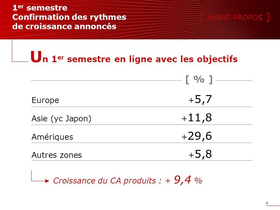 4 Europe+ 5,7 Asie (yc Japon)+ 11,8 Amériques+ 29,6 Autres zones+ 5,8 1 er semestre Confirmation des rythmes de croissance annoncés U n 1 er semestre en ligne avec les objectifs Croissance du CA produits : + 9,4 % [ AVANT-PROPOS ] [ % ]