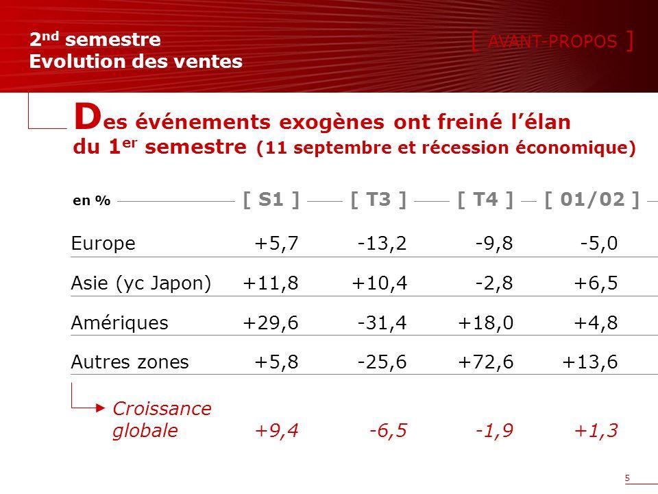 5 Europe+5,7-13,2-9,8-5,0 Asie (yc Japon) +11,8+10,4-2,8+6,5 Amériques+29,6-31,4+18,0+4,8 Autres zones+5,8-25,6+72,6+13,6 2 nd semestre Evolution des ventes D es événements exogènes ont freiné lélan du 1 er semestre (11 septembre et récession économique) [ S1 ][ 01/02 ][ T4 ][ T3 ] en % [ AVANT-PROPOS ] Croissance globale+9,4-6,5-1,9+1,3