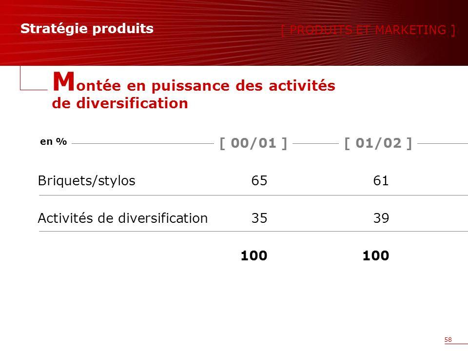 58 Stratégie produits Briquets/stylos6561 Activités de diversification3539100 [ PRODUITS ET MARKETING ] M ontée en puissance des activités de diversification [ 01/02 ][ 00/01 ] en %