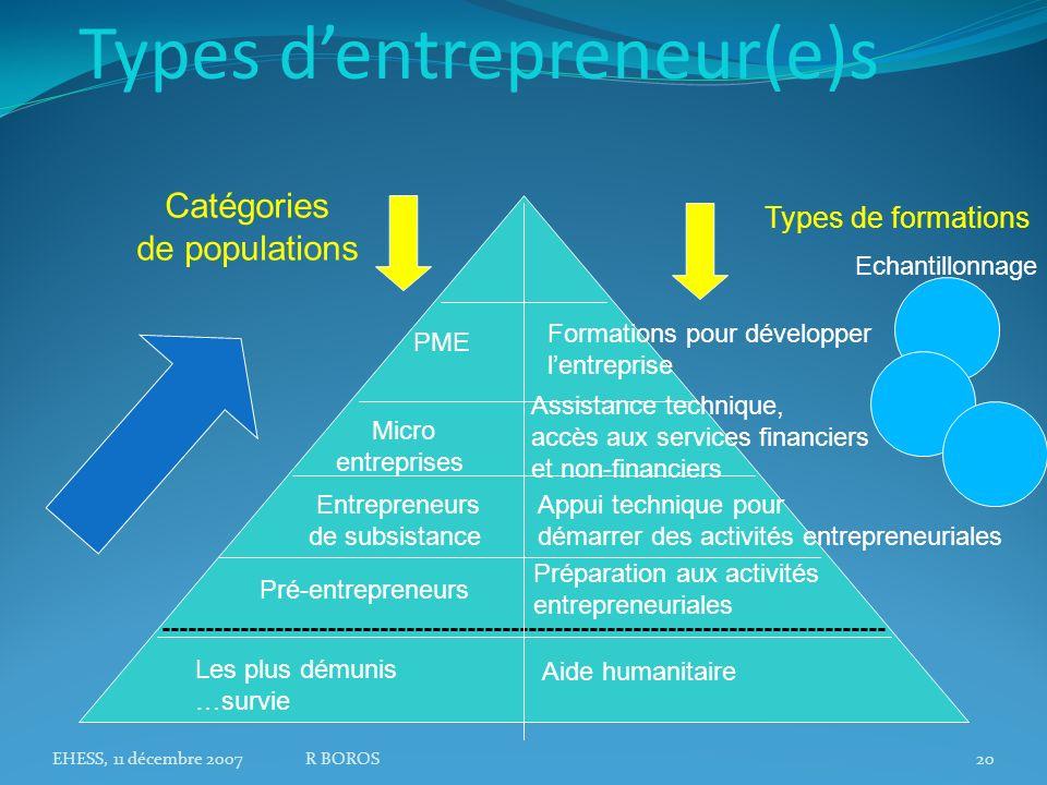 EHESS, 11 décembre 2007R BOROS20 Types dentrepreneur(e)s ----------------------------------------------------------------------------------- Les plus démunis …survie Pré-entrepreneurs Entrepreneurs de subsistance Micro entreprises PME Aide humanitaire Catégories de populations Formations pour développer lentreprise Types de formations Appui technique pour démarrer des activités entrepreneuriales Préparation aux activités entrepreneuriales Assistance technique, accès aux services financiers et non-financiers Echantillonnage