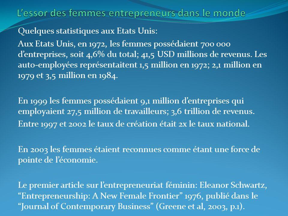 Quelques statistiques aux Etats Unis: Aux Etats Unis, en 1972, les femmes possédaient 700 000 dentreprises, soit 4,6% du total; 41,5 USD millions de revenus.