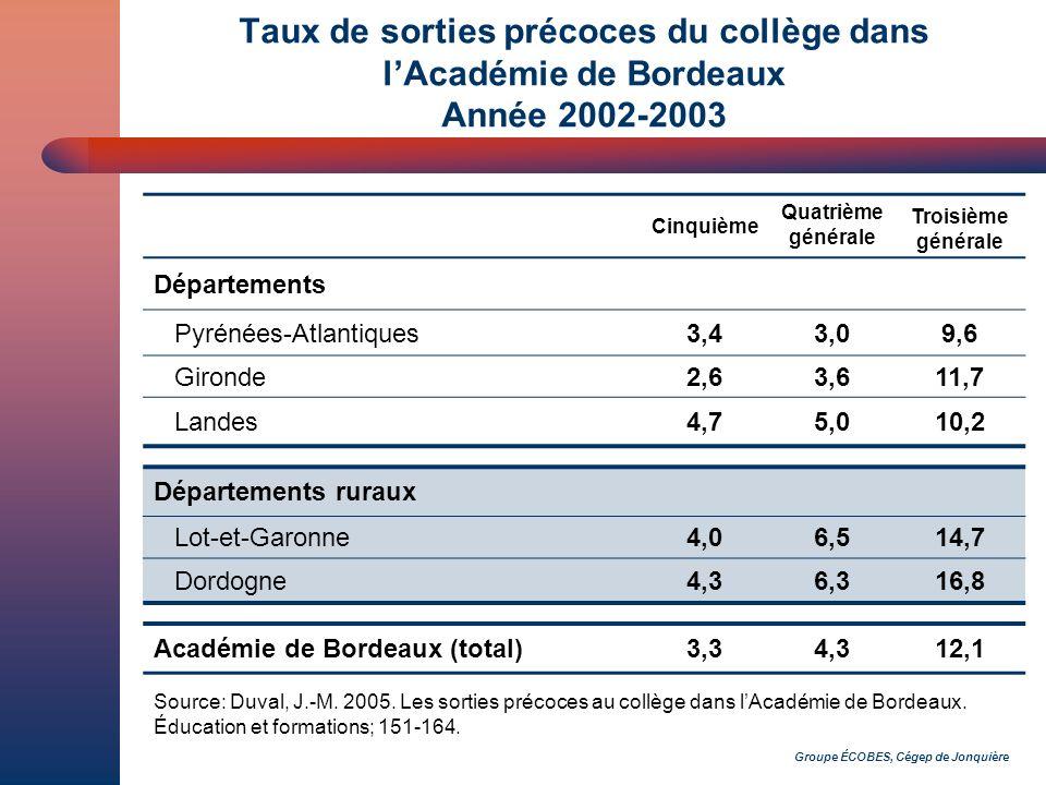 Groupe ÉCOBES, Cégep de Jonquière Taux de sorties précoces du collège dans lAcadémie de Bordeaux Année 2002-2003 Cinquième Quatrième générale Troisième générale Départements Pyrénées-Atlantiques3,43,09,6 Gironde2,63,611,7 Landes4,75,010,2 Départements ruraux Lot-et-Garonne4,06,514,7 Dordogne4,36,316,8 Académie de Bordeaux (total)3,34,312,1 Source: Duval, J.-M.