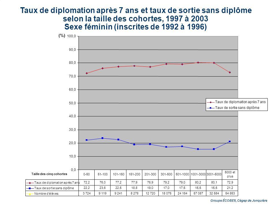 Groupe ÉCOBES, Cégep de Jonquière Taux de diplomation après 7 ans et taux de sortie sans diplôme selon la taille des cohortes, 1997 à 2003 Sexe féminin (inscrites de 1992 à 1996) Groupe ÉCOBES, Cégep de Jonquière 0,0 10,0 20,0 30,0 40,0 50,0 60,0 70,0 80,0 90,0 100,0 Taux de diplomation après 7 ans Taux de sortie sans diplôme Taux de diplomation après 7 ans 72,276,077,277,976,979,279,080,280,172,9 Taux de sortie sans diplôme 22,223,622,518,819,017,017,515,5 21,2 Nombre d élèves 3 7249 1199 2418 27812 72018 07524 16457 08732 58454 853 0-5051-100101-150151-200201-300301-500501-10001001-30003001-5000 5000 et plus Taille des cinq cohortes (%)