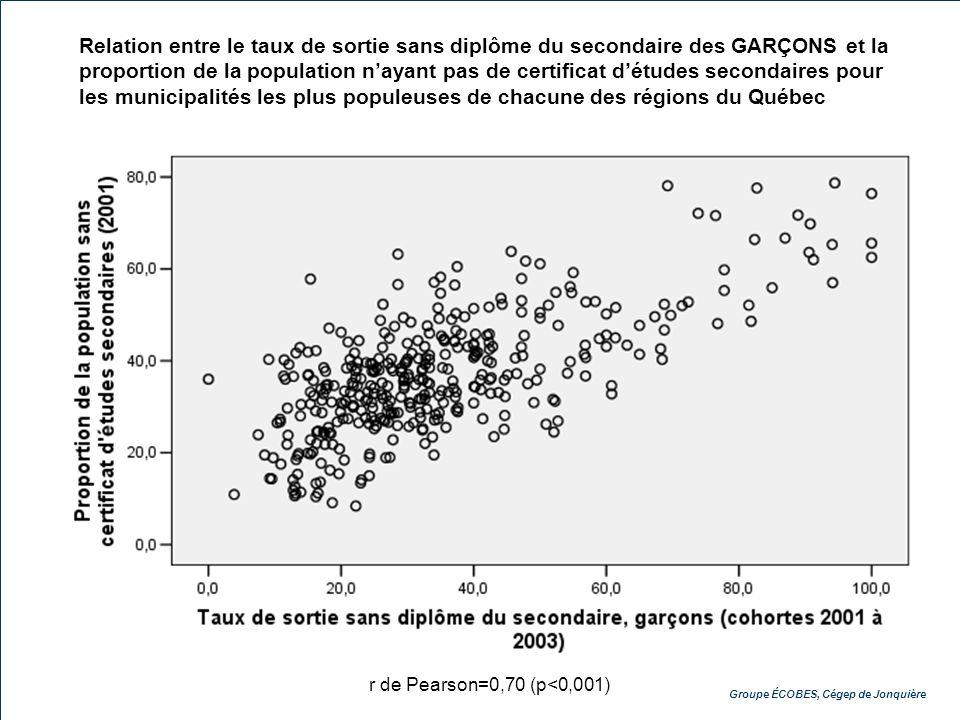 Groupe ÉCOBES, Cégep de Jonquière Relation entre le taux de sortie sans diplôme du secondaire des GARÇONS et la proportion de la population nayant pas de certificat détudes secondaires pour les municipalités les plus populeuses de chacune des régions du Québec r de Pearson=0,70 (p<0,001)