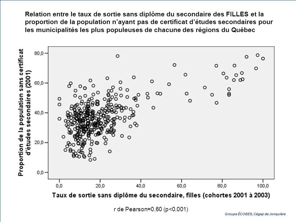 Groupe ÉCOBES, Cégep de Jonquière Relation entre le taux de sortie sans diplôme du secondaire des FILLES et la proportion de la population nayant pas de certificat détudes secondaires pour les municipalités les plus populeuses de chacune des régions du Québec r de Pearson=0,60 (p<0,001)