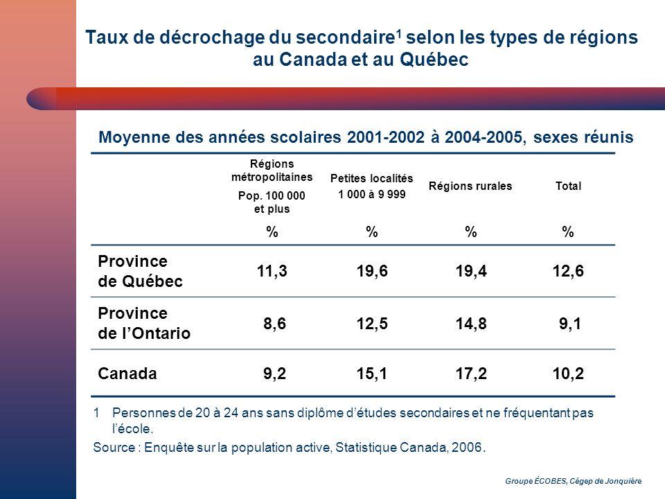 Groupe ÉCOBES, Cégep de Jonquière Taux de décrochage du secondaire 1 selon les types de régions au Canada et au Québec Régions métropolitaines Pop.