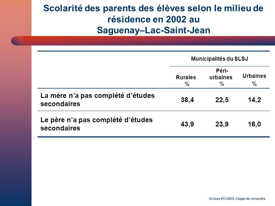 Groupe ÉCOBES, Cégep de Jonquière Scolarité des parents des élèves selon le milieu de résidence en 2002 au Saguenay–Lac-Saint-Jean Municipalités du SLSJ Rurales % Péri- urbaines % Urbaines % La mère na pas complété détudes secondaires 38,422,514,2 Le père na pas complété détudes secondaires 43,923,916,0 La mère a fréquenté luniversité10,316,226,6 Le père a fréquenté luniversité4,520,924,6