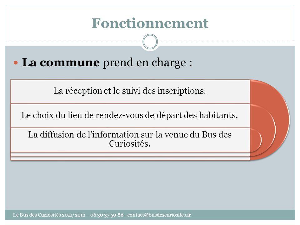 Fonctionnement La commune prend en charge : La réception et le suivi des inscriptions.