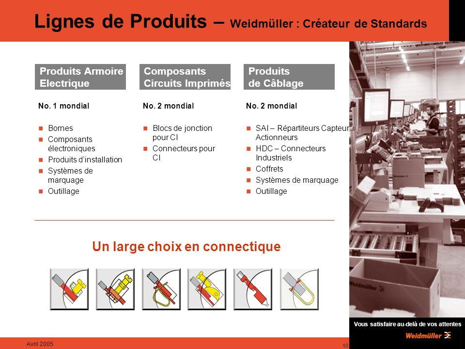 Vous satisfaire au-delà de vos attentes Avril 2005 10 Lignes de Produits – Weidmüller : Créateur de Standards Produits Armoire Electrique Composants Circuits Imprimés Produits de Câblage No.