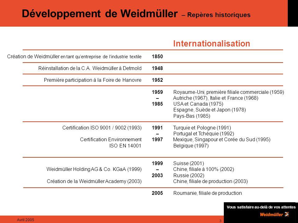 Vous satisfaire au-delà de vos attentes Avril 2005 3 Développement de Weidmüller – Repères historiques Internationalisation Royaume-Uni, première filiale commerciale (1959) Autriche (1967), Italie et France (1968) USA et Canada (1975) Espagne, Suède et Japon (1978) Pays-Bas (1985) Turquie et Pologne (1991) Portugal et Tchéquie (1992) Mexique, Singapour et Corée du Sud (1995) Belgique (1997) Suisse (2001) Chine, filiale à 100% (2002) Russie (2002) Chine, filiale de production (2003) Roumanie, filiale de production 1850 1948 1952 1959 – 1985 1991 – 1997 1999 – 2003 2005 Création de Weidmüller en tant quentreprise de lindustrie textile Réinstallation de la C.A.