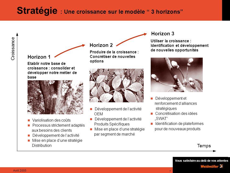 Vous satisfaire au-delà de vos attentes Avril 2005 8 Structure – Une organisation orientée Marchés La création dune structure de management moderne et orientée exclusivement vers les besoins du client permet de nouvelles opportunités de croissance..
