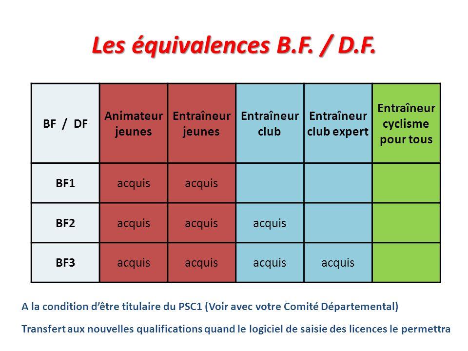 Les équivalences B.F. / D.F. BF / DF Animateur jeunes Entraîneur jeunes Entraîneur club Entraîneur club expert Entraîneur cyclisme pour tous BF1acquis