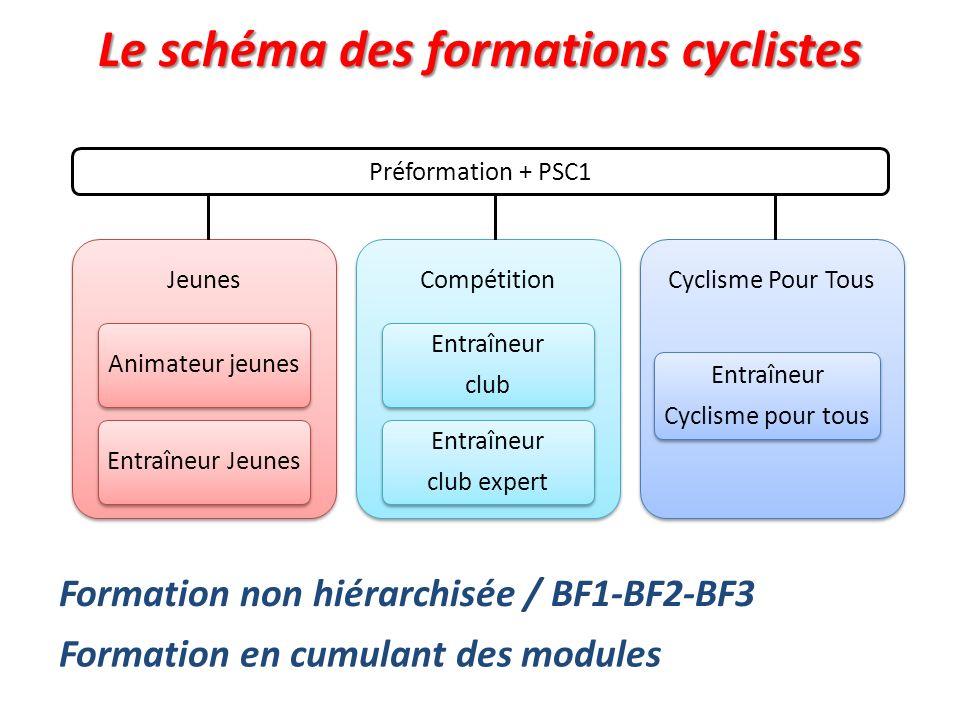 3 PREFORMATION 1 JOUR Module Activités du vélo 2 jours ANIMATEUR JEUNE ANIMATEUR JEUNE Stage en club de 6 ½ journées : 18h MODULE COMMUN DENTRAINEUR : 2 JOURS Module dactivités : 4 jours Cyclisme trad BMX VTT Module de spécialités : 3 jours Module thématique : 3 jours Cyclosport et endurance Sport et santé Passsport nature Séjours sportifs ENTRAINEUR JEUNE Option TC, BMX ou VTT ENTRAINEUR JEUNE Option TC, BMX ou VTT ENTRAINEUR CLUB Option TC, BMX ou VTT ENTRAINEUR CLUB Option TC, BMX ou VTT ENTRAINEUR CYCLISME POUR TOUS ENTRAINEUR CYCLISME POUR TOUS Stage en club de 10 ½ journées : 30h route cyclocross piste BMX race BMX free-style VTT XC VTT DH VTT trial Polo vélo Cyclisme en salle 2 modules de spécialité 1 module dactivité 1 module thématique 1 module de spécialité et PSC1 Obligatoire pour obtenir un diplôme