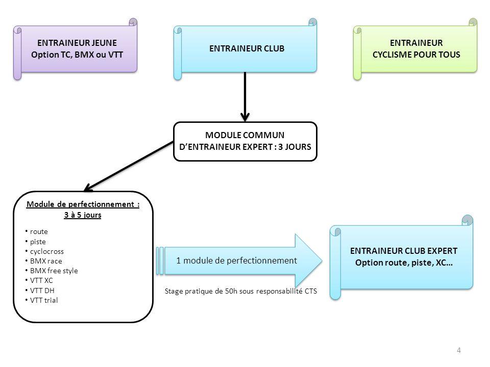 4 ENTRAINEUR JEUNE Option TC, BMX ou VTT ENTRAINEUR JEUNE Option TC, BMX ou VTT ENTRAINEUR CLUB ENTRAINEUR CYCLISME POUR TOUS ENTRAINEUR CYCLISME POUR