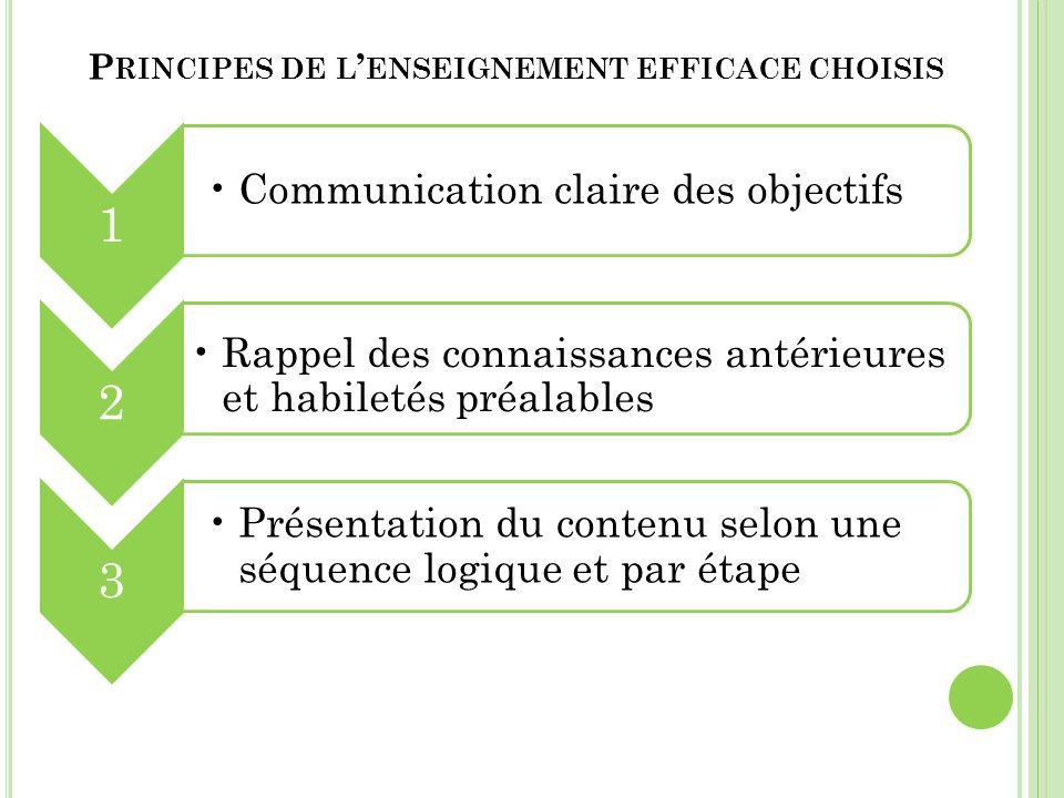 P RINCIPES DE L ENSEIGNEMENT EFFICACE CHOISIS 1 Communication claire des objectifs 2 Rappel des connaissances antérieures et habiletés préalables 3 Pr