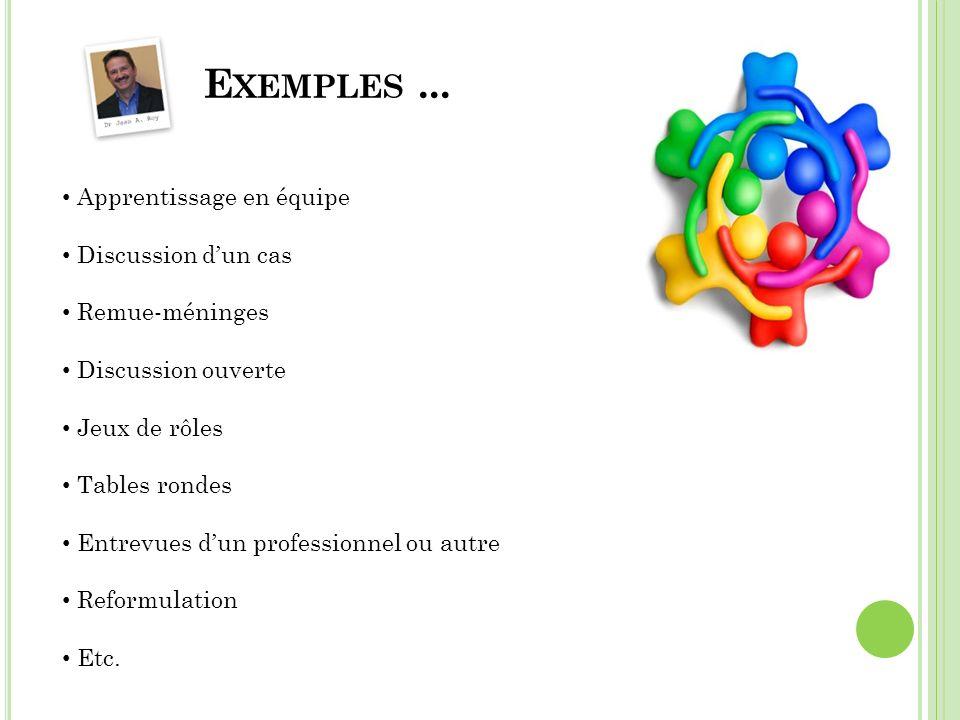 E XEMPLES... Apprentissage en équipe Discussion dun cas Remue-méninges Discussion ouverte Jeux de rôles Tables rondes Entrevues dun professionnel ou a
