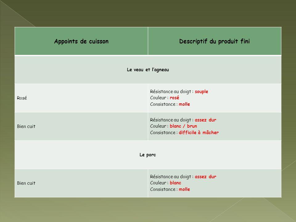 Appoints de cuissonDescriptif du produit fini Le veau et lagneau Rosé Résistance au doigt : souple Couleur : rosé Consistance : molle Bien cuit Résist