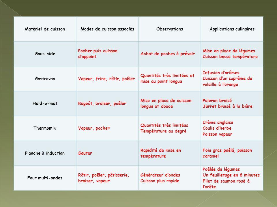Matériel de cuissonModes de cuisson associésObservationsApplications culinaires Sous-vide Pocher puis cuisson dappoint Achat de poches à prévoir Mise