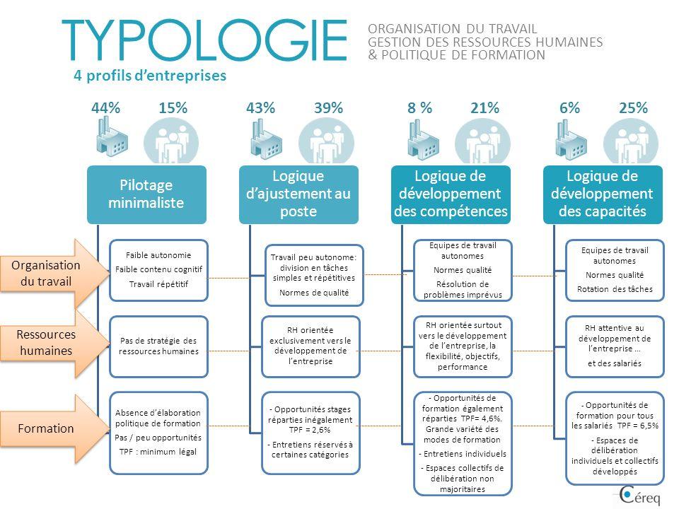 25%6%21%8 %15%44%39%43% Pilotage minimaliste Faible autonomie Faible contenu cognitif Travail répétitif Pas de stratégie des ressources humaines Absen