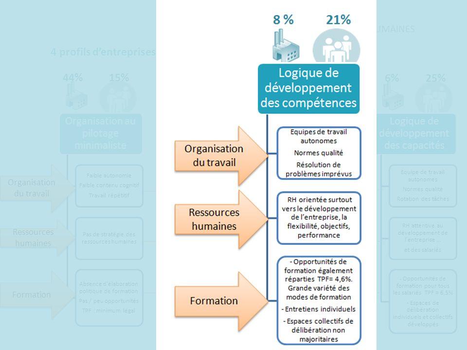 25%6%21%8 % 15%44%39%43% Organisation au pilotage minimaliste Faible autonomie Faible contenu cognitif Travail répétitif Pas de stratégie des ressourc