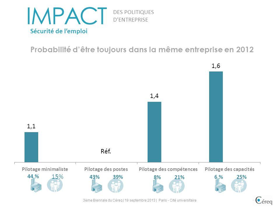 IMPACT DES POLITIQUES DENTREPRISE Sécurité de lemploi Probabilité dêtre toujours dans la même entreprise en 2012 25%6 % 21%8% 15% 44 % 39%43% Réf. 3èm