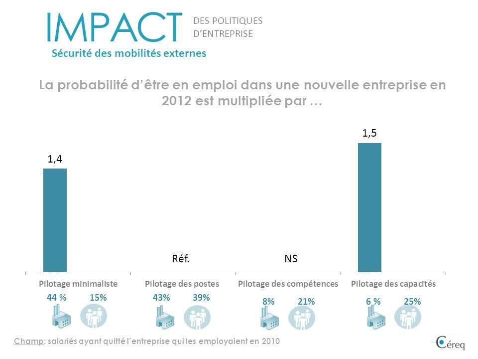 IMPACT DES POLITIQUES DENTREPRISE Sécurité des mobilités externes La probabilité dêtre en emploi dans une nouvelle entreprise en 2012 est multipliée p