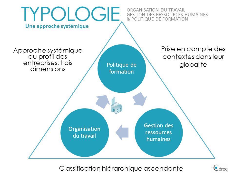 Politique de formation Gestion des ressources humaines Organisation du travail Prise en compte des contextes dans leur globalité Classification hiérar