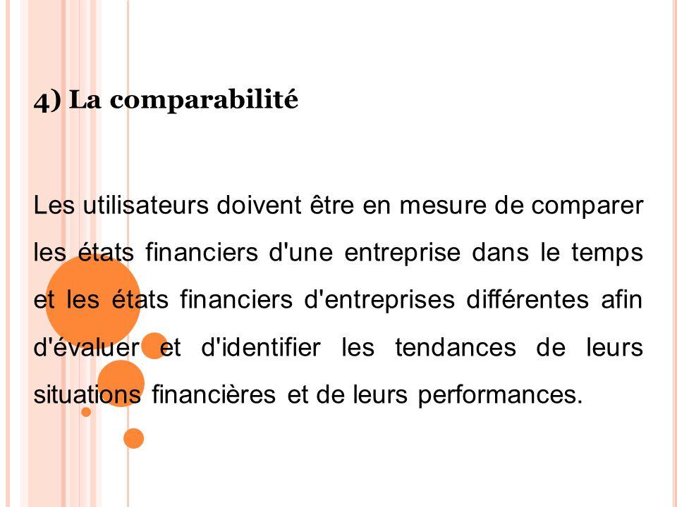 4) La comparabilité Les utilisateurs doivent être en mesure de comparer les états financiers d'une entreprise dans le temps et les états financiers d'