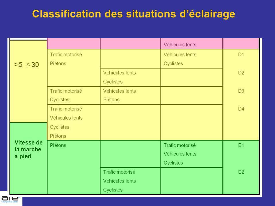 Classification des situations déclairage >5 30 Vitesse de la marche à pied