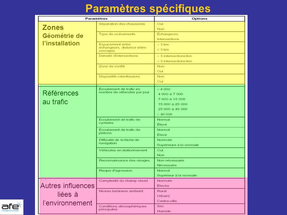 Références au trafic Paramètres spécifiques Zones Géométrie de linstallation Autres influences liées à lenvironnement