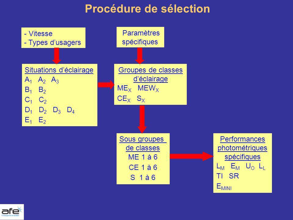 Procédure de sélection - Vitesse - Types dusagers Paramètres spécifiques Situations déclairage A 1 A 2 A 3 B 1 B 2 C 1 C 2 D 1 D 2 D 3 D 4 E 1 E 2 Gro