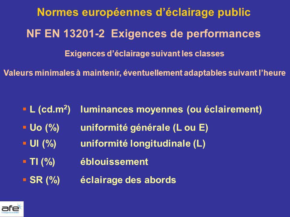 Normes européennes déclairage public NF EN 13201-2 Exigences de performances L (cd.m 2 )luminances moyennes (ou éclairement) Uo (%)uniformité générale